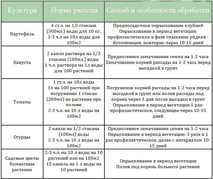 фитоспорин-м таблица